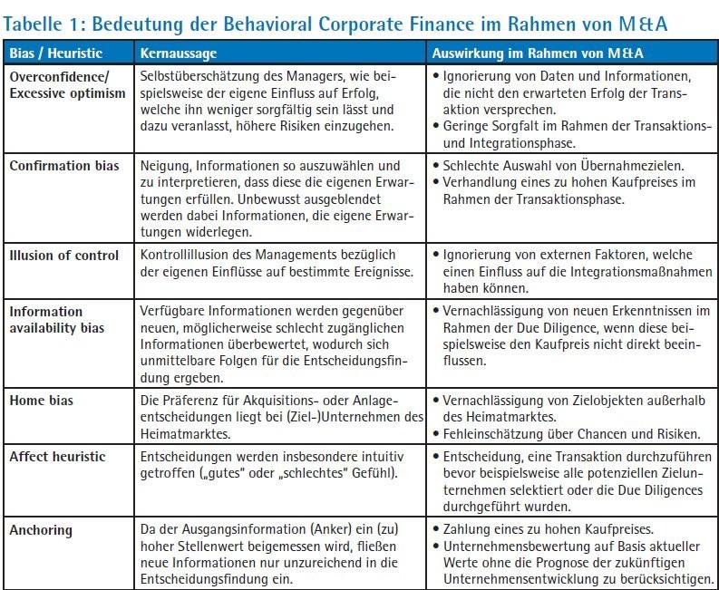 Behavioral Finance im Rahmen von Corporate Governance und M&A ...