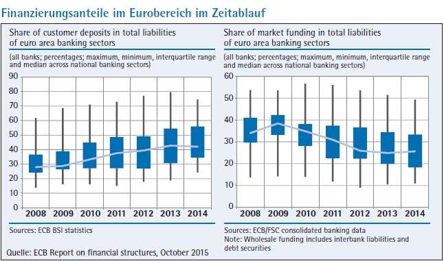 Die Finanzierung des klassischen Bankgeschäfts - Lehren aus der ...